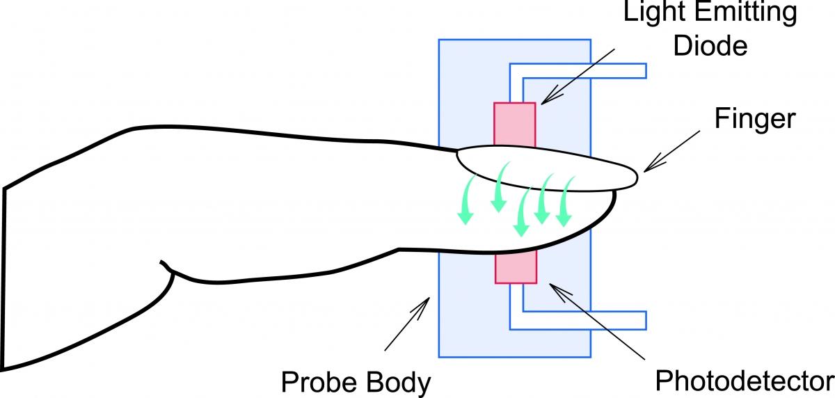 Finger Pulse Oximetry Illustration